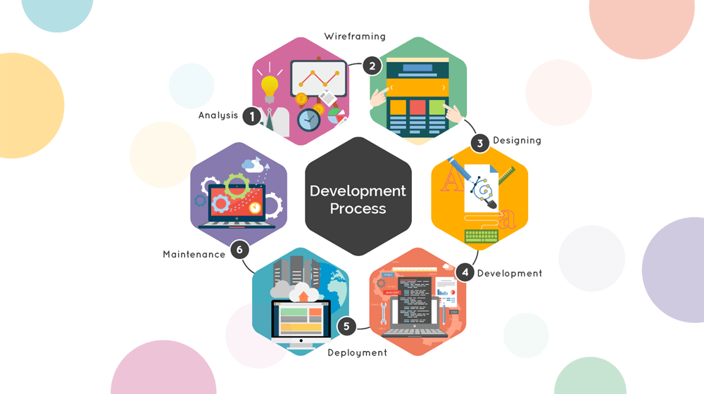 Mobile App Development Life Cycle