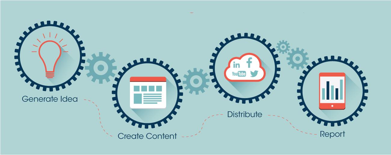 content management flow