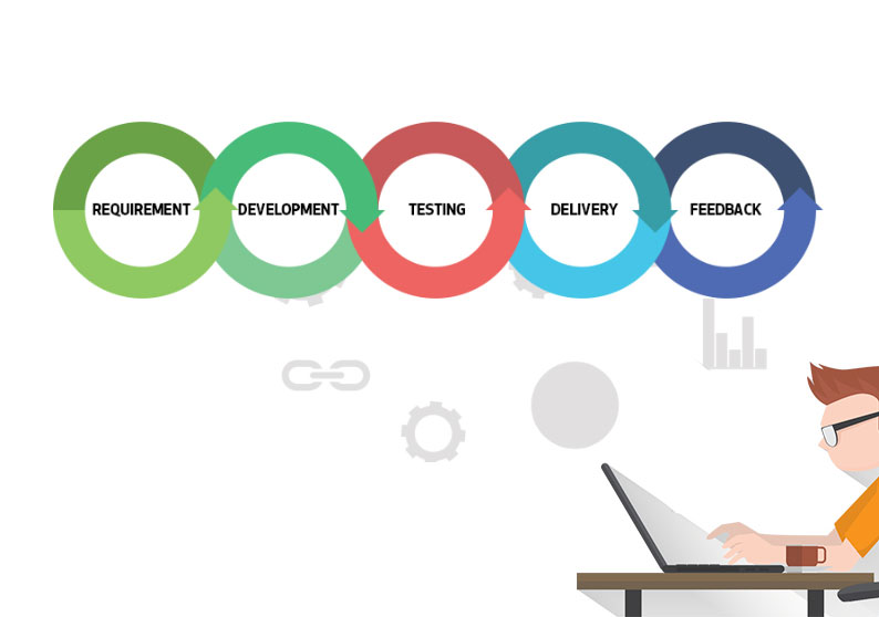 Mobile Application Development Life Cycle